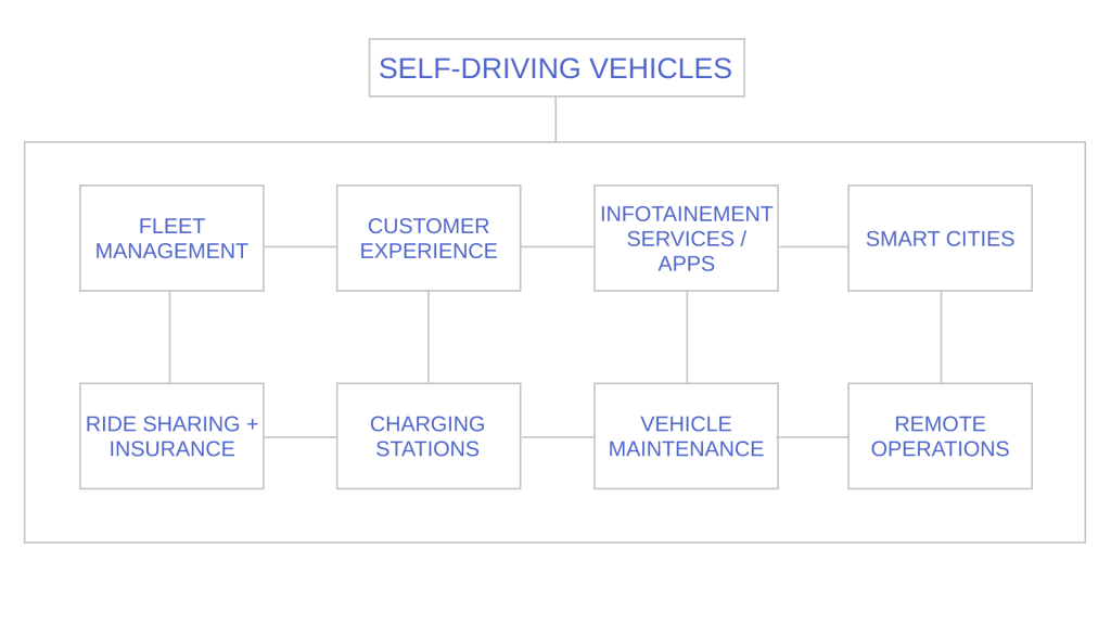 N2 Self driving vehicles