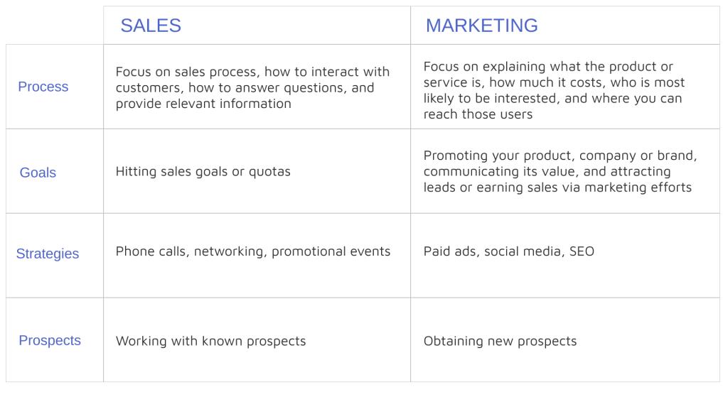 Sales/ Marketing Table